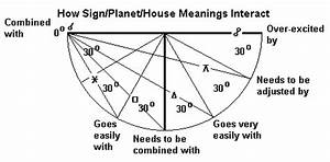 Meaning of Planets in Houses (page 2) - Pics about space