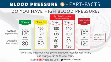 news  blood pressure guidelines announced