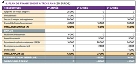 modele plan de financement business plan les tableaux financiers capital fr