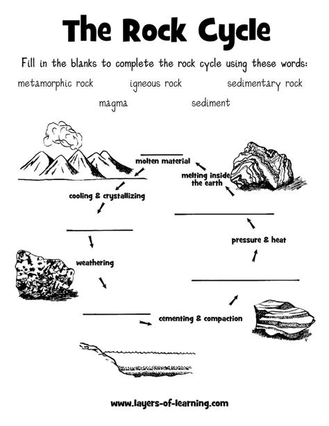 Rock Cycle Diagram To Label by Rock Cycle Worksheet Label The Diagram The Best Worksheets