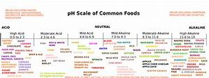 How To Easily Balance Ph Levels In Your Body