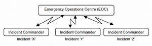 Resources | Emergency Management Ontario