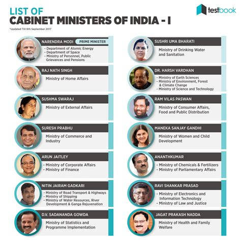 Current List Of Cabinet Ministers new list of cabinet ministers of india gk notes in pdf