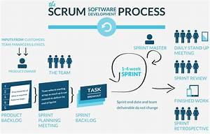 Software Development Process | Maxxor