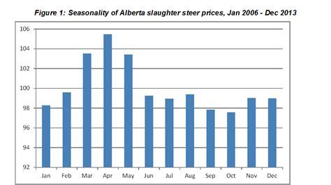 understanding  cattle market sliding scale albertaca