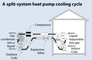 Ground Source Heat Pump