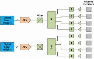 A Comprehensive Guide To Active Antennas  Or  U201cbeamforming