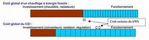 cout et prix du chauffage electrique With cout chauffage electrique appartement