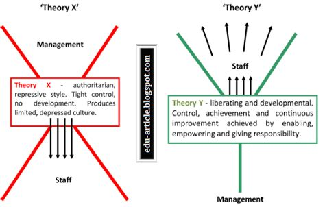 theory   theory   motivation  mcgregor