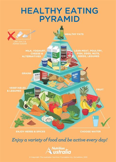 healthy living pyramid nutrition australia