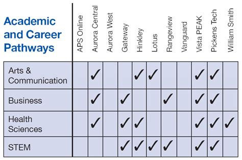 academic career pathways aurora public schools