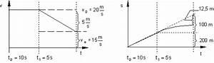 Zeit Berechnen Physik : zusammengesetzte bewegungen ~ Themetempest.com Abrechnung