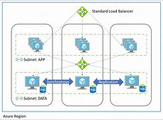 Azure Availability Zones – Build Azure