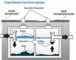 Fonctionnement Fosse Septique : installations septiques ville de gatineau ~ Premium-room.com Idées de Décoration