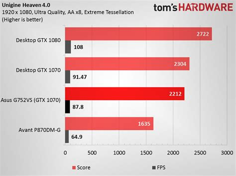 mobile card benchmarks is it worth buying a gaming laptop in south africa
