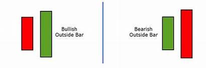Outside Bar Trading Candlestick Pattern Bullish Bars