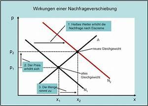 Konsumenten Und Produzentenrente Berechnen : vwl 4 1 8 nachfrage und angebotsschocks teia ag ~ Themetempest.com Abrechnung