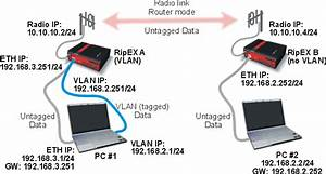 30 Vlan Diagram And Configuration