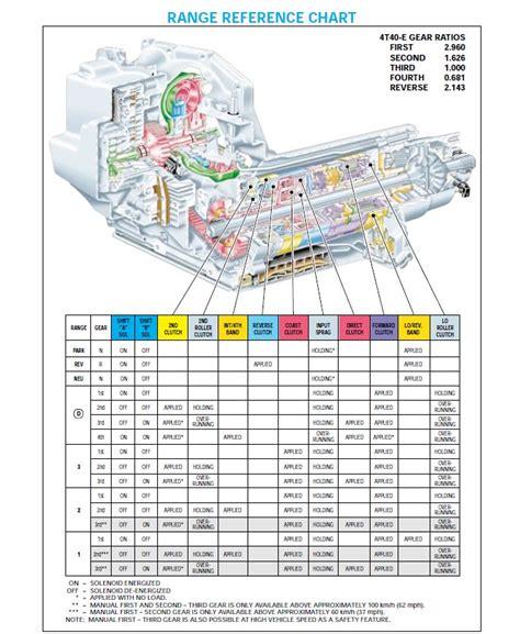 4t65e Apply Clutch Diagram i a 4t40e that has no forward gears has