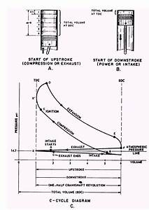 Actual Combustion Cycles Regarding Two Stroke Engine Pv Diagram