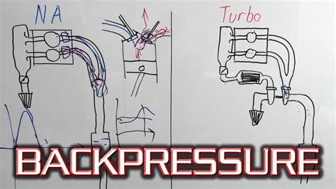 How Does Exhaust Backpressure Work?
