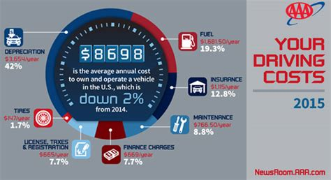 Annual Cost to Own and Operate a Vehicle Falls to $8,698
