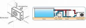 By Pass Piscine : pompe chaleur piscine sunbay ~ Melissatoandfro.com Idées de Décoration