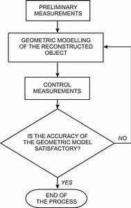 Block Diagram Of Reverse Engineering Process