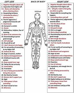 Body Emotional Map