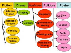 Different Types of Fiction Genres