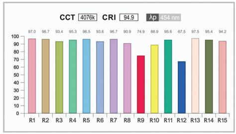 color rendering color rendering index cri and led lighting what is cri