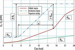 Křivka odběru a dodávky tepla