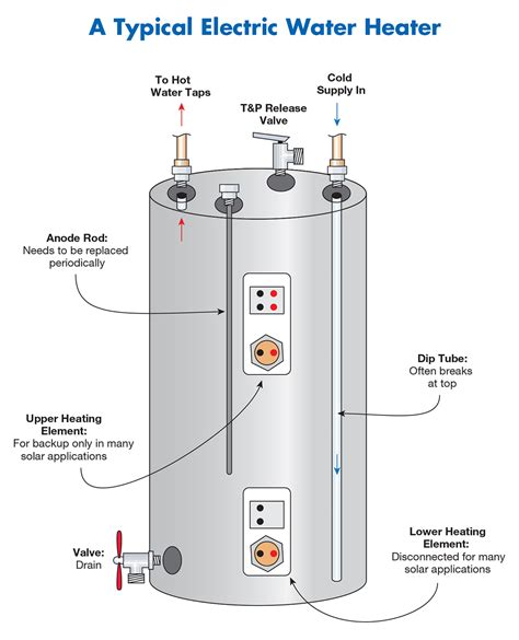 Electric Water Heater Diagram by Electric Tank Water Heater Rescue And Plumbing Services