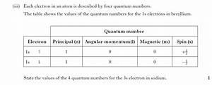 Exercise 1 2b Atomic Orbitals  U0026 Quantum Numbers  U2013 Ah
