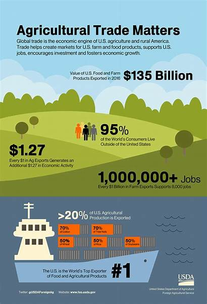 Trade Infographic Agricultural Agriculture Benefits Rural Economic