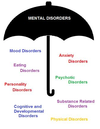 mental disorder definition treatment