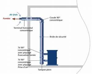Kit Conduit Poele A Granule : kit ventouse horizontale po les ~ Edinachiropracticcenter.com Idées de Décoration