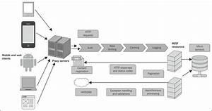 Rest Architecture Components
