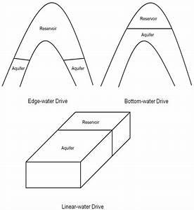 Arious Aquifer Flow Geometries  Edge