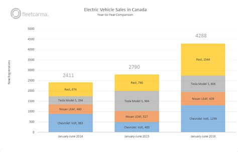 Electric Vehicle Comparison by Electric Vehicle Sales In Canada 2016 Half Year Update