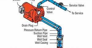 How Does A 2 Pipe Water Well Pump Work Diagram