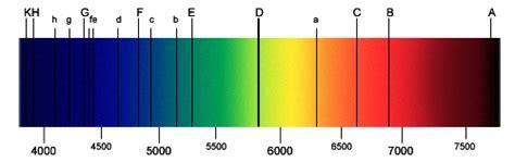 Astronomical spectroscopy