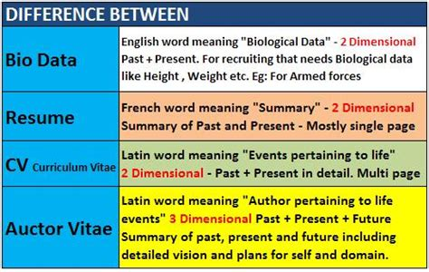 Difference Between Cv And Resume Slideshare by How To Turn A Resume Into A Curriculum Vitae