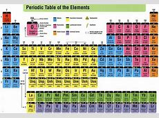 periodic table lanthanides,actinides, position of