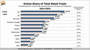 Retail E-Commerce Roundup: Market Shares, Attractiveness ...