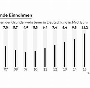 Grunderwerbsteuer Beim Hauskauf : grunderwerbsteuer so soll der hauskauf billiger werden welt ~ Lizthompson.info Haus und Dekorationen