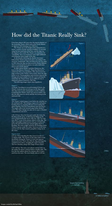 Where Did The Titanic Sink Exactly by Titanic Facts Amp Statistics Ultimate Titanic