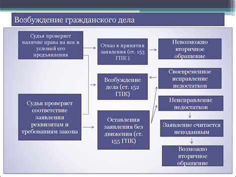 Подведомственность в гражданском процессе