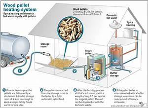 Why Choose A Pellet Boiler