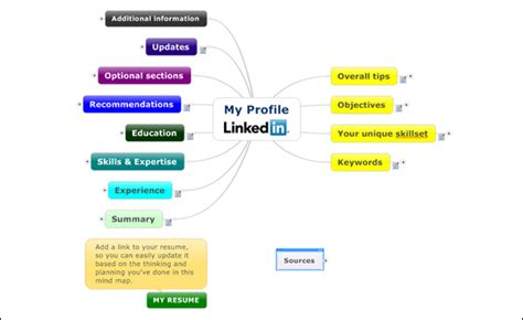 linkedin profile mind map template version